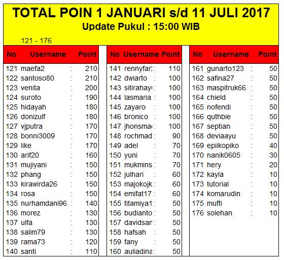 TOTAL POIN 1 Januari 2017 s/d 11 Juli 2017