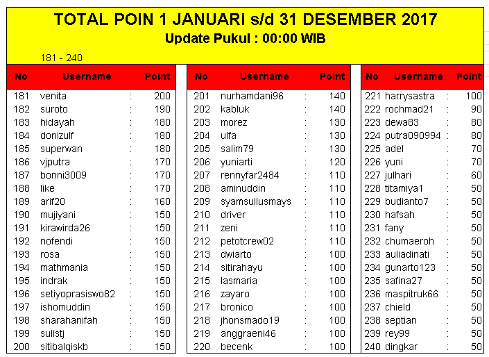 TOTAL POIN 1 Januari 2017 s/d 31 Desember 2017