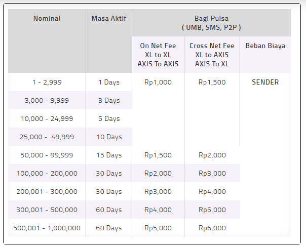Cara Mudah Transfer Pulsa Telkomsel, Indosat, XL, Axis , Tri (3) dan Smartfren