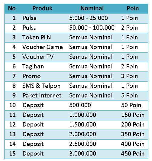 KEJUTAN POIN 2017 Isi Pulsa Online Net